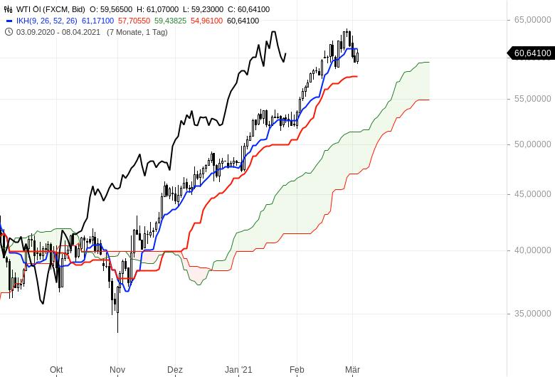 Aktienbullen-setzen-sich-noch-mal-durch-Chartanalyse-Oliver-Baron-GodmodeTrader.de-16