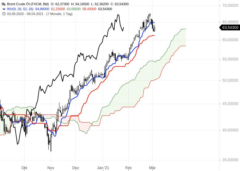 Aktienbullen-setzen-sich-noch-mal-durch-Chartanalyse-Oliver-Baron-GodmodeTrader.de-17