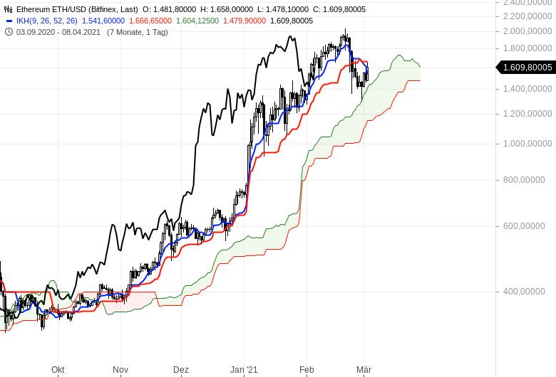 Aktienbullen-setzen-sich-noch-mal-durch-Chartanalyse-Oliver-Baron-GodmodeTrader.de-19