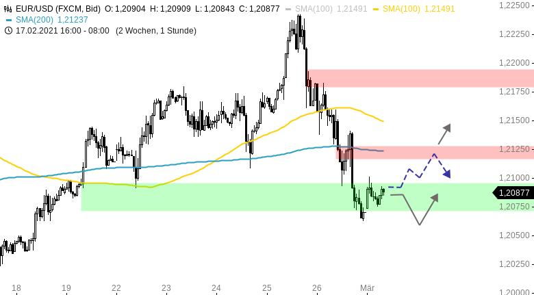 EUR-USD-Tagesausblick-Die-Dollar-Bullen-sind-zurück-Chartanalyse-Henry-Philippson-GodmodeTrader.de-1