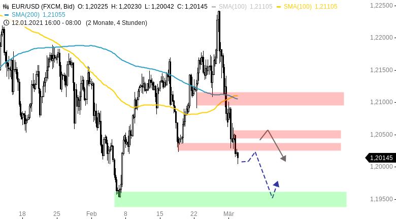 EUR-USD-Tagesausblick-Abwärtstrend-hält-an-Chartanalyse-Henry-Philippson-GodmodeTrader.de-1