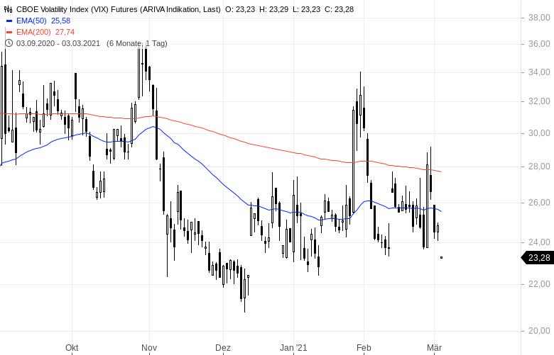 Hohe-Volatilität-bei-Aktien-erwartet-Anleger-trauen-dem-Bullenmarkt-immer-noch-nicht-Kommentar-Clemens-Schmale-GodmodeTrader.de-1