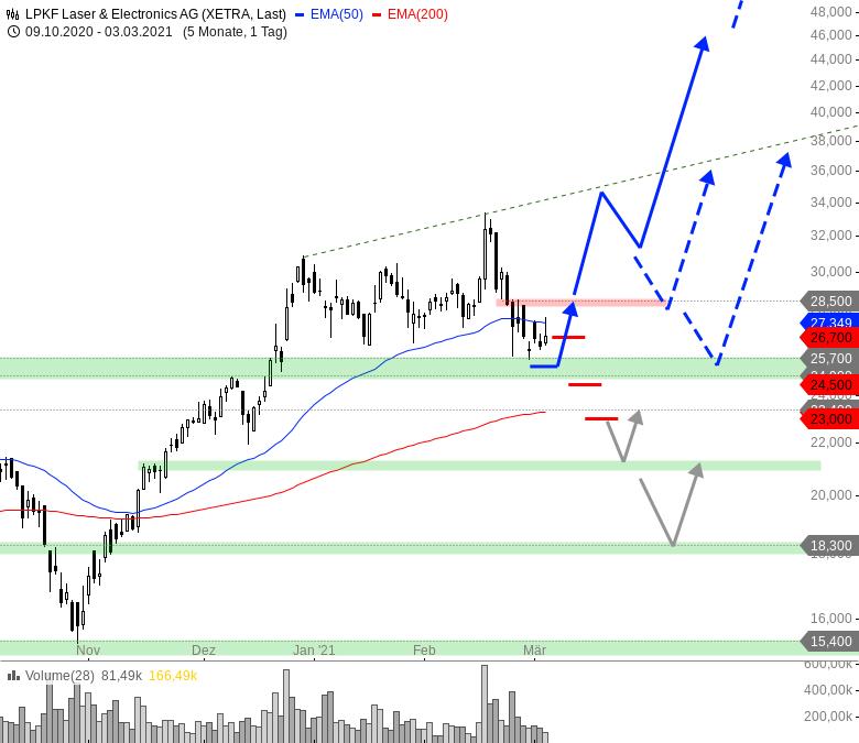 TecDAX-Wert-auf-perfektem-Kaufniveau-Chartanalyse-André-Rain-GodmodeTrader.de-1