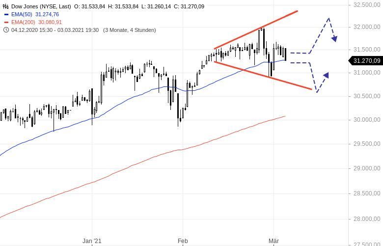 Dow-Jones-Index-Warten-auf-Jerome-Powell-Chartanalyse-Henry-Philippson-GodmodeTrader.de-1