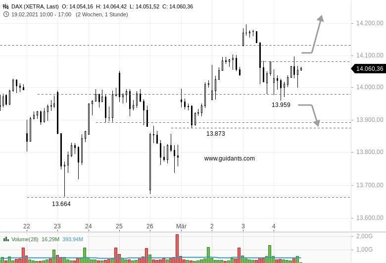 DAX-intraday-Na-Super-Kaufen-verkaufen-oder-halten-Chartanalyse-Rene-Berteit-GodmodeTrader.de-1