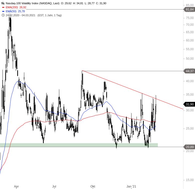 NASDAQ-100-Erleben-die-Bären-eine-große-Überraschung-Chartanalyse-Alexander-Paulus-GodmodeTrader.de-3