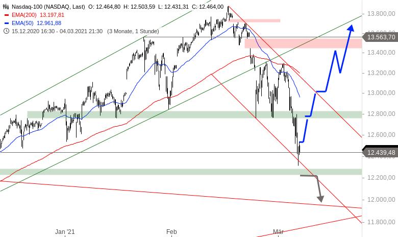 NASDAQ-100-Erleben-die-Bären-eine-große-Überraschung-Chartanalyse-Alexander-Paulus-GodmodeTrader.de-4
