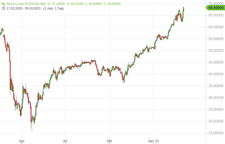 Treibt-der-OPEC-Entscheid-nun-die-Inflation-weiter-an-Bernd-Lammert-GodmodeTrader.de-1