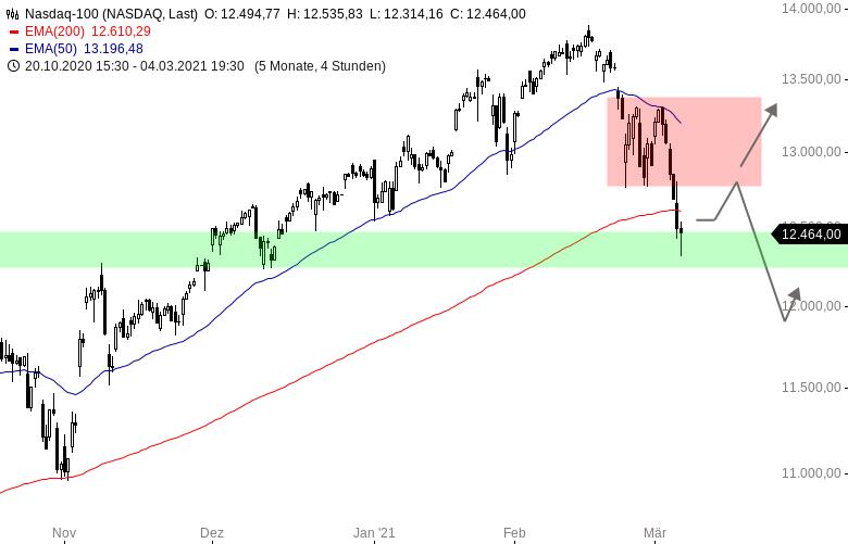 Nasdaq100-Index-Positive-Eröffnung-nach-starken-Arbeitsmarktdaten-Chartanalyse-Henry-Philippson-GodmodeTrader.de-1