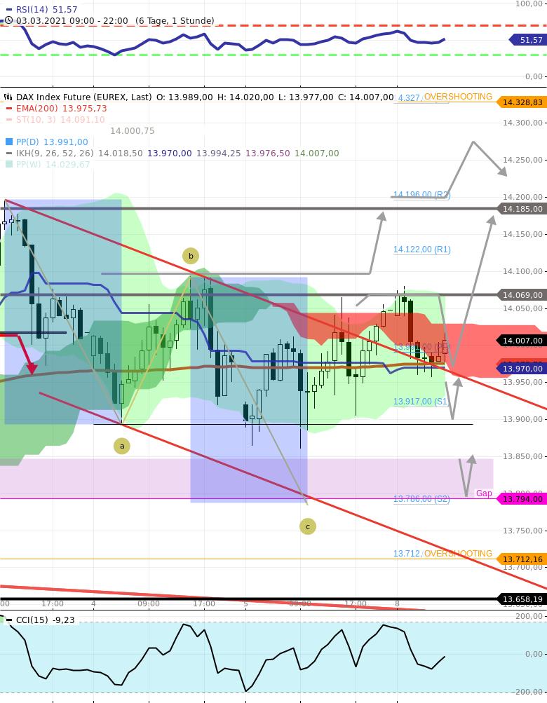 Gräfe-Trading-am-8-3-21-DAX-Ziel-14068-anvisieren-NASDAQ100-Level-12450-12425-interessant-Chartanalyse-Rocco-Gräfe-GodmodeTrader.de-1