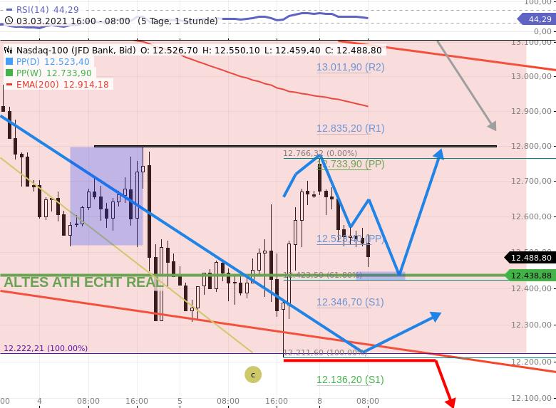 Gräfe-Trading-am-8-3-21-DAX-Ziel-14068-anvisieren-NASDAQ100-Level-12450-12425-interessant-Chartanalyse-Rocco-Gräfe-GodmodeTrader.de-3