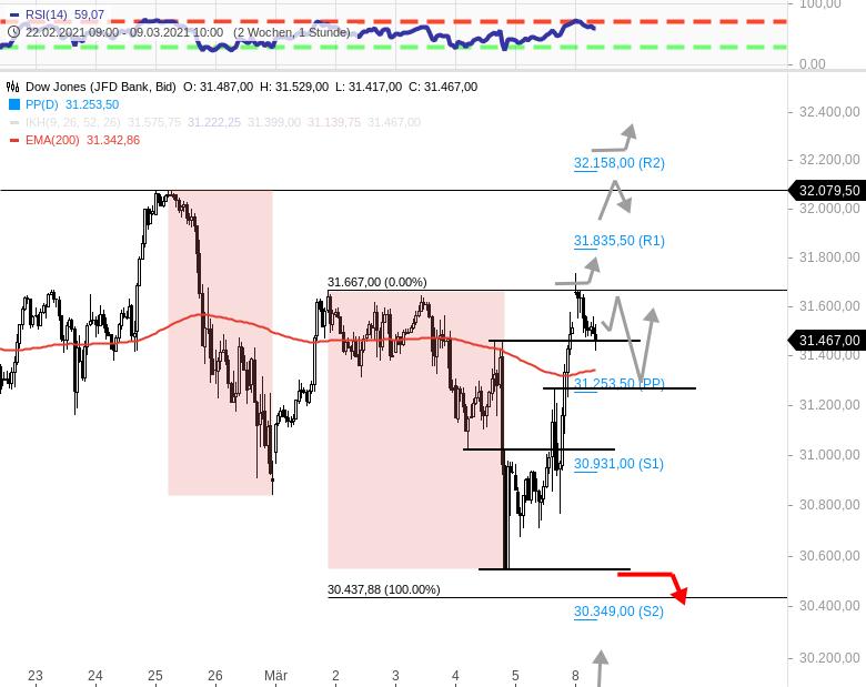 Gräfe-Trading-am-8-3-21-DAX-Ziel-14068-anvisieren-NASDAQ100-Level-12450-12425-interessant-Chartanalyse-Rocco-Gräfe-GodmodeTrader.de-4