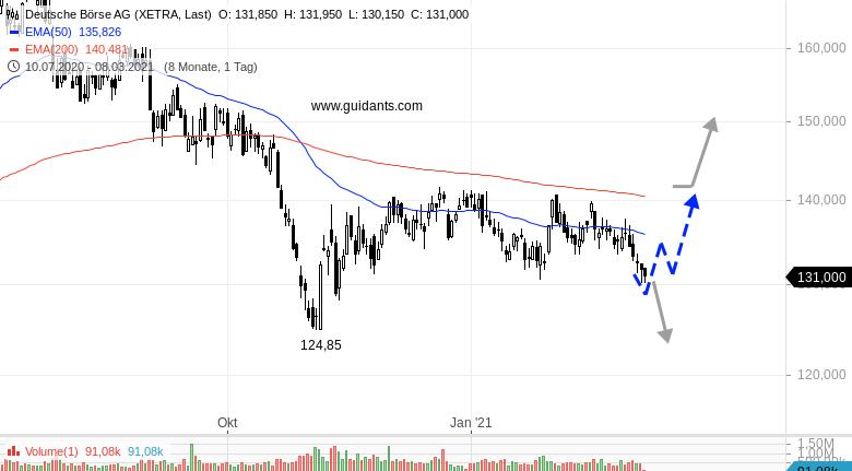 Ideas-Aktien-Check-Deutsche-Börse-Merck-KGaA-Rene-Berteit-GodmodeTrader.de-1