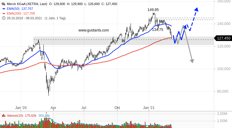 Ideas-Aktien-Check-Deutsche-Börse-Merck-KGaA-Rene-Berteit-GodmodeTrader.de-2