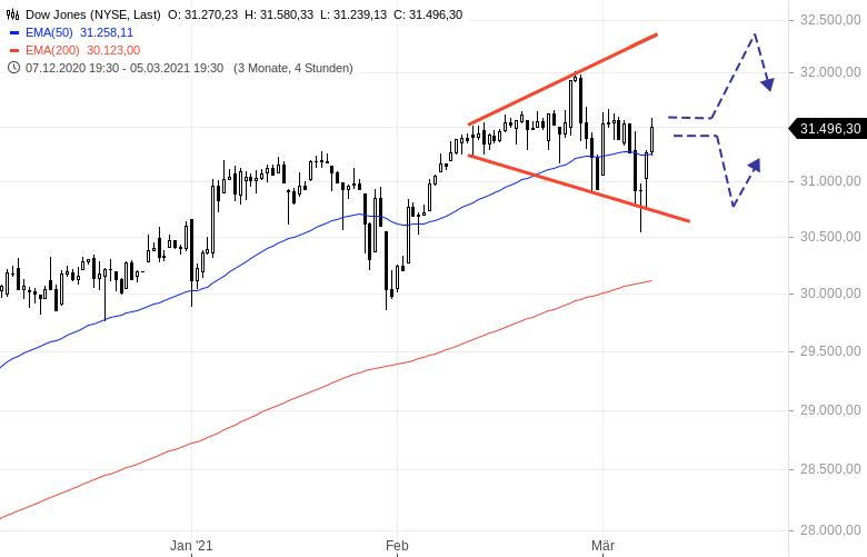 Dow-Jones-Die-Bullen-lassen-nicht-locker-Chartanalyse-Henry-Philippson-GodmodeTrader.de-1