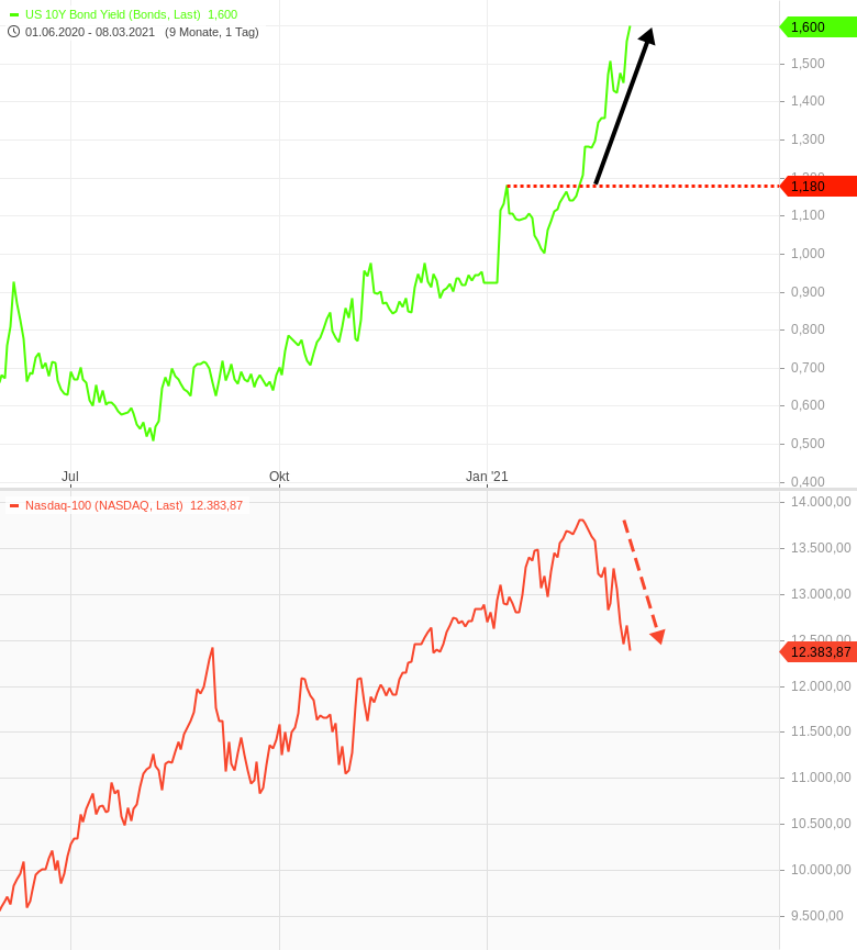 US-Renditen-drücken-den-Technologiesektor-Chartanalyse-Harald-Weygand-GodmodeTrader.de-1