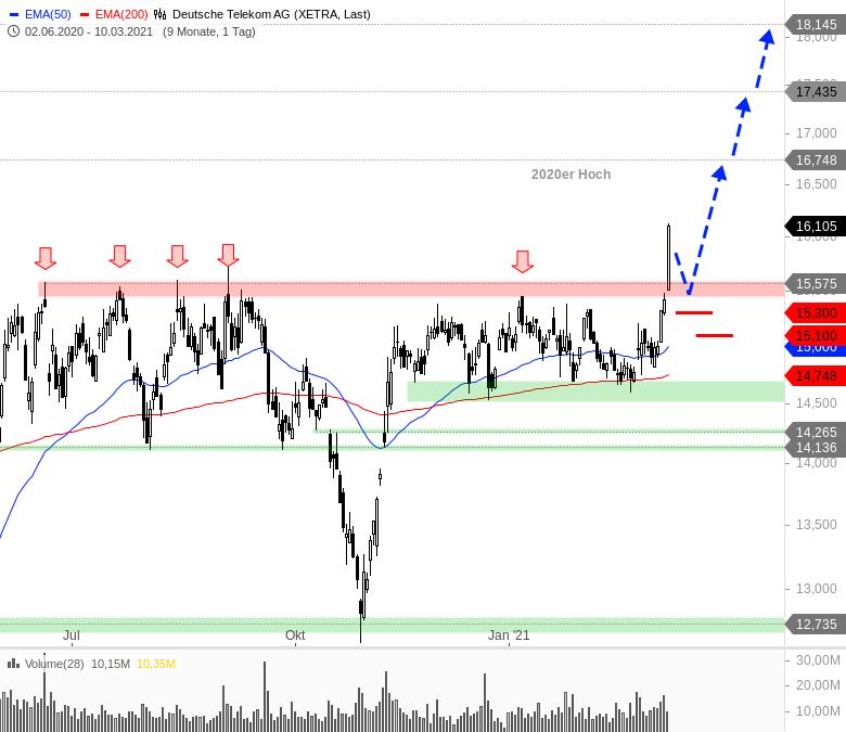 Sieben-Trading-Ideen-für-einen-bullischen-März-Chartanalyse-André-Rain-GodmodeTrader.de-2