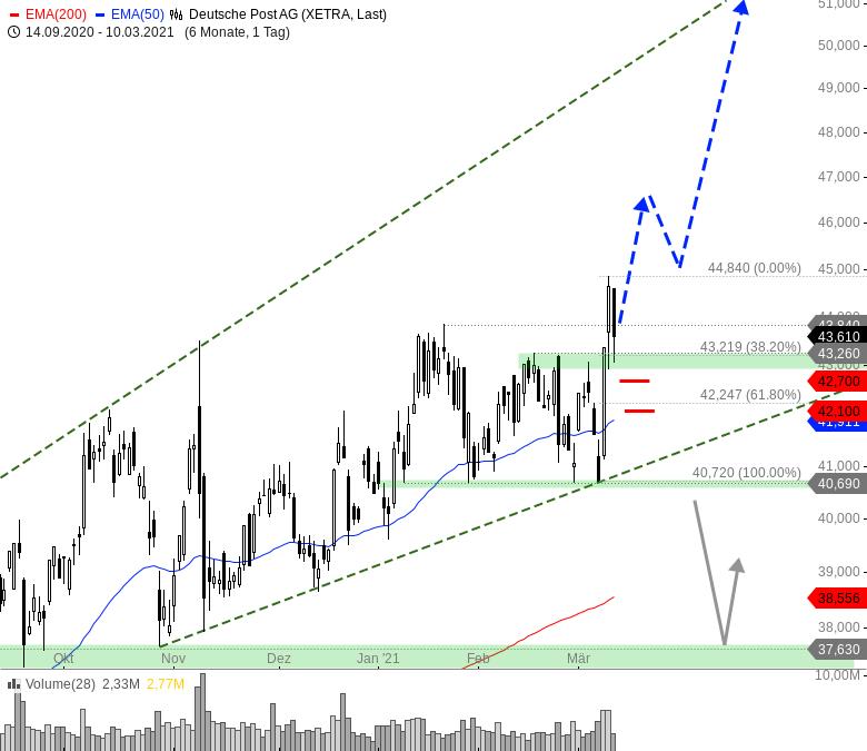 Sieben-Trading-Ideen-für-einen-bullischen-März-Chartanalyse-André-Rain-GodmodeTrader.de-4