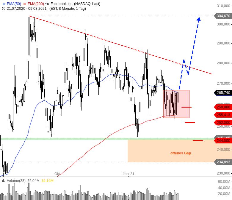 Sieben-Trading-Ideen-für-einen-bullischen-März-Chartanalyse-André-Rain-GodmodeTrader.de-7