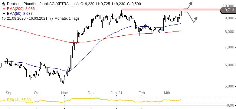 Deutsche Pfandbriefbank Aktie Dividende 2021