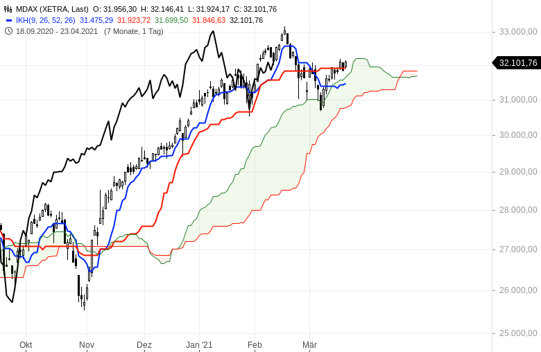 Die-Rekordjagd-an-den-Börsen-geht-weiter-Chartanalyse-Oliver-Baron-GodmodeTrader.de-3