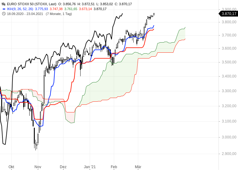 Die-Rekordjagd-an-den-Börsen-geht-weiter-Chartanalyse-Oliver-Baron-GodmodeTrader.de-5