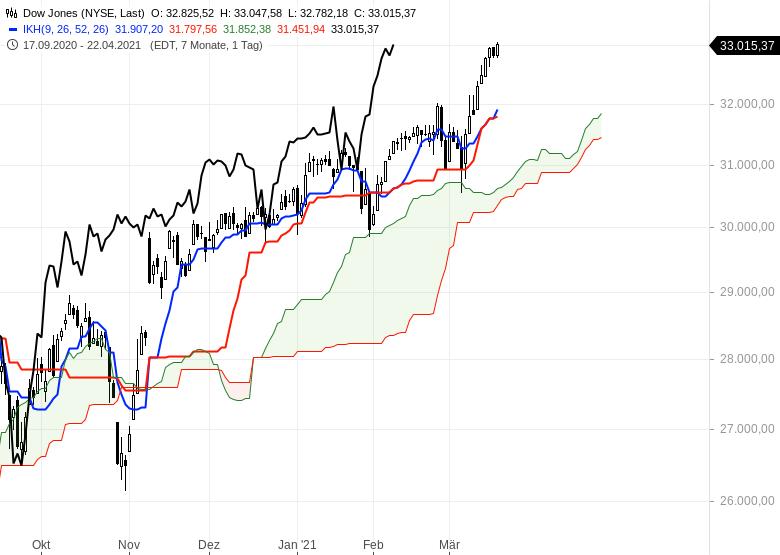 Die-Rekordjagd-an-den-Börsen-geht-weiter-Chartanalyse-Oliver-Baron-GodmodeTrader.de-6