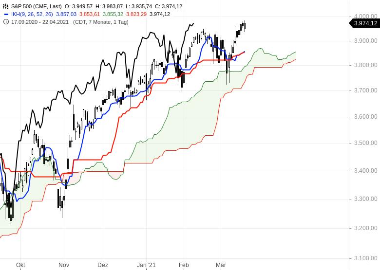 Die-Rekordjagd-an-den-Börsen-geht-weiter-Chartanalyse-Oliver-Baron-GodmodeTrader.de-7