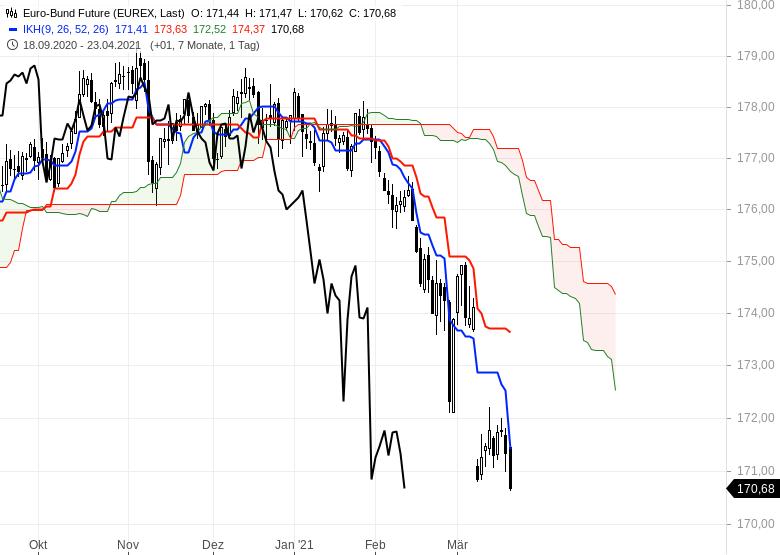 Die-Rekordjagd-an-den-Börsen-geht-weiter-Chartanalyse-Oliver-Baron-GodmodeTrader.de-9