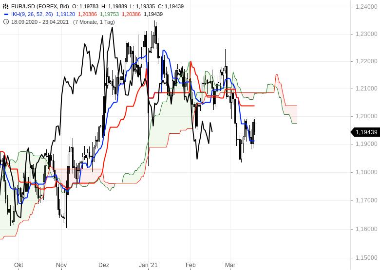 Die-Rekordjagd-an-den-Börsen-geht-weiter-Chartanalyse-Oliver-Baron-GodmodeTrader.de-10