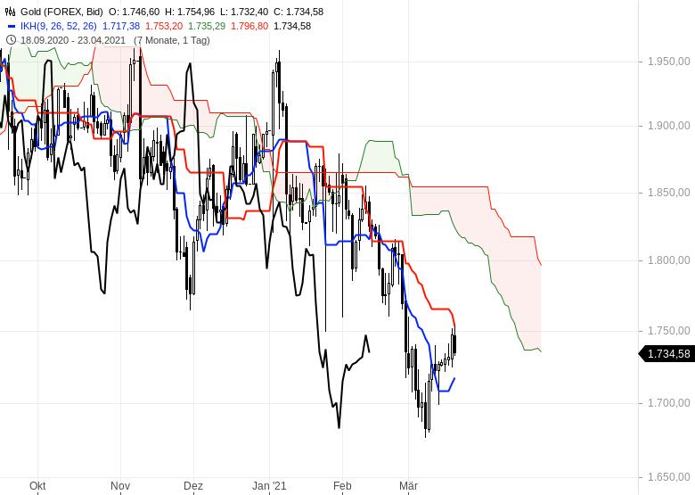 Die-Rekordjagd-an-den-Börsen-geht-weiter-Chartanalyse-Oliver-Baron-GodmodeTrader.de-12