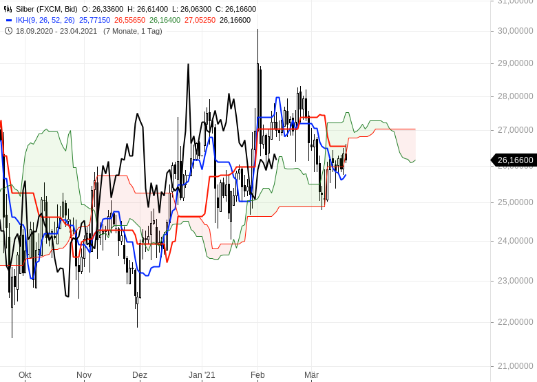 Die-Rekordjagd-an-den-Börsen-geht-weiter-Chartanalyse-Oliver-Baron-GodmodeTrader.de-13
