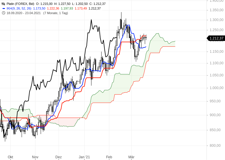 Die-Rekordjagd-an-den-Börsen-geht-weiter-Chartanalyse-Oliver-Baron-GodmodeTrader.de-14