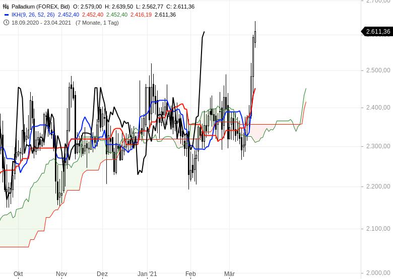 Die-Rekordjagd-an-den-Börsen-geht-weiter-Chartanalyse-Oliver-Baron-GodmodeTrader.de-15
