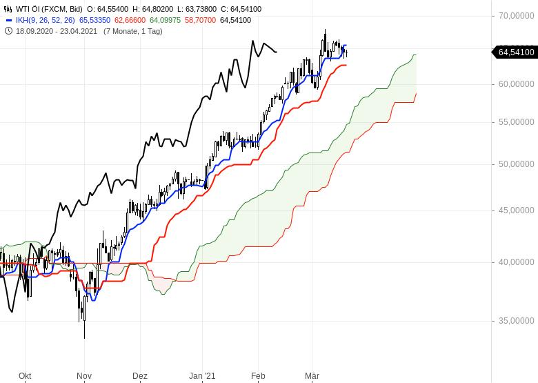 Die-Rekordjagd-an-den-Börsen-geht-weiter-Chartanalyse-Oliver-Baron-GodmodeTrader.de-16
