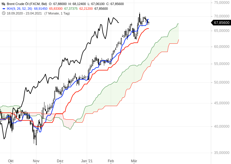Die-Rekordjagd-an-den-Börsen-geht-weiter-Chartanalyse-Oliver-Baron-GodmodeTrader.de-17