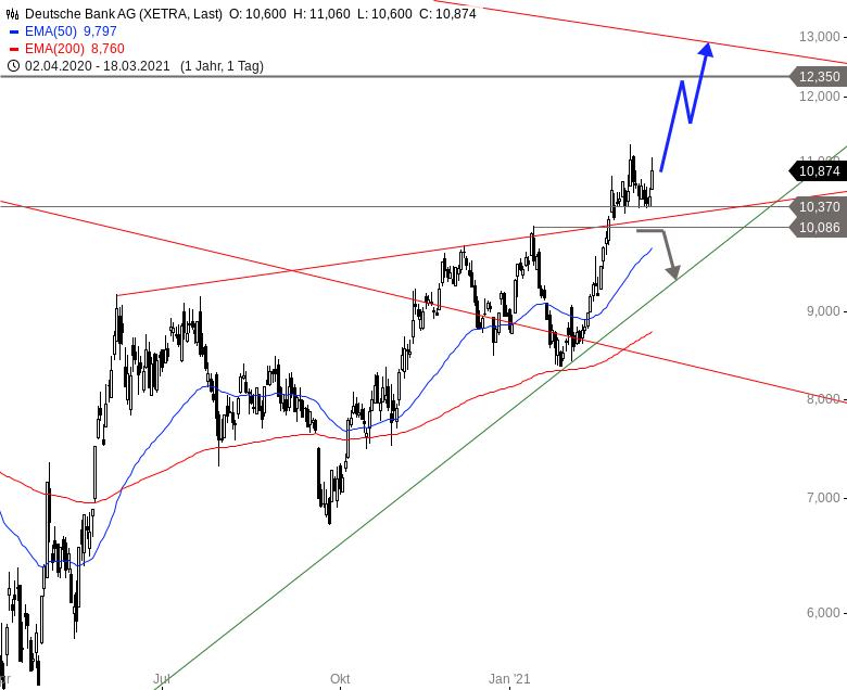 Deutsche Bank Wkn