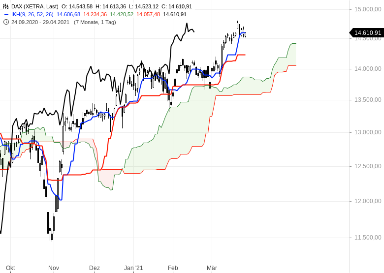 Die-Rekordjagd-an-den-Börsen-geht-weiter-Chartanalyse-Oliver-Baron-GodmodeTrader.de-1
