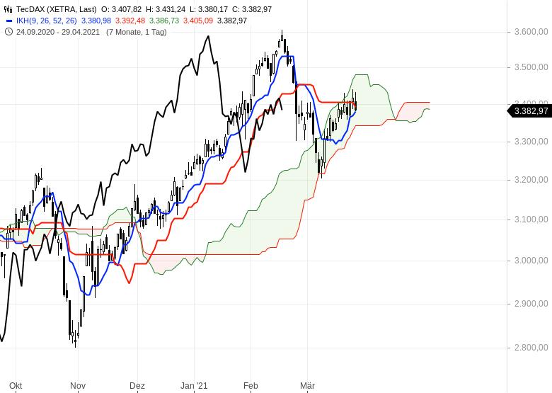 Die-Rekordjagd-an-den-Börsen-geht-weiter-Chartanalyse-Oliver-Baron-GodmodeTrader.de-2