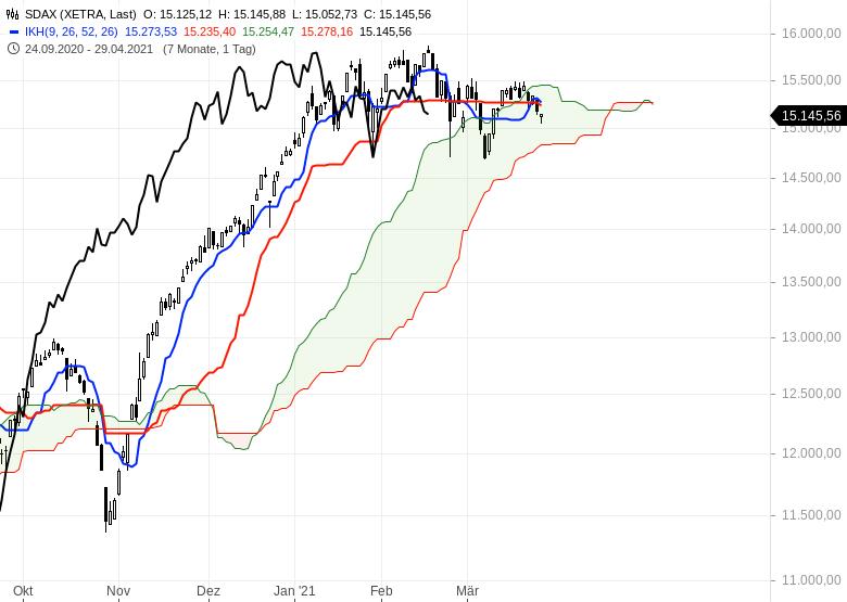 Die-Rekordjagd-an-den-Börsen-geht-weiter-Chartanalyse-Oliver-Baron-GodmodeTrader.de-4