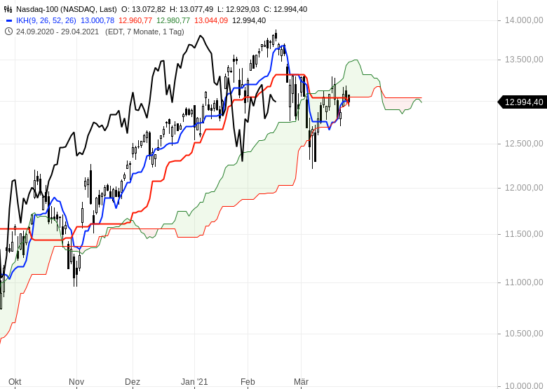 Die-Rekordjagd-an-den-Börsen-geht-weiter-Chartanalyse-Oliver-Baron-GodmodeTrader.de-8