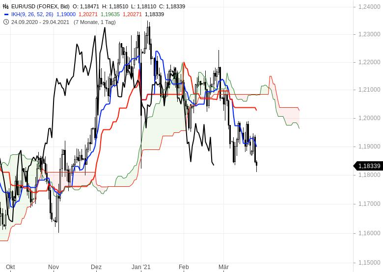 Die-Rekordjagd-an-den-Börsen-geht-weiter-Chartanalyse-Oliver-Baron-GodmodeTrader.de-11