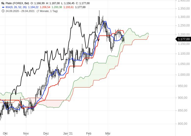 Die-Rekordjagd-an-den-Börsen-geht-weiter-Chartanalyse-Oliver-Baron-GodmodeTrader.de-18