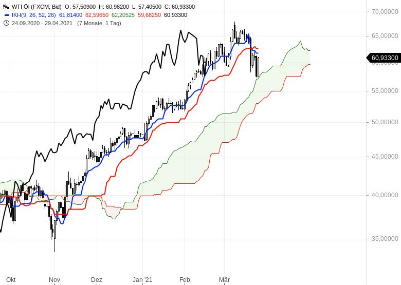 Die-Rekordjagd-an-den-Börsen-geht-weiter-Chartanalyse-Oliver-Baron-GodmodeTrader.de-20