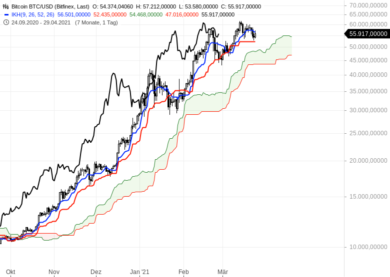 Die-Rekordjagd-an-den-Börsen-geht-weiter-Chartanalyse-Oliver-Baron-GodmodeTrader.de-21