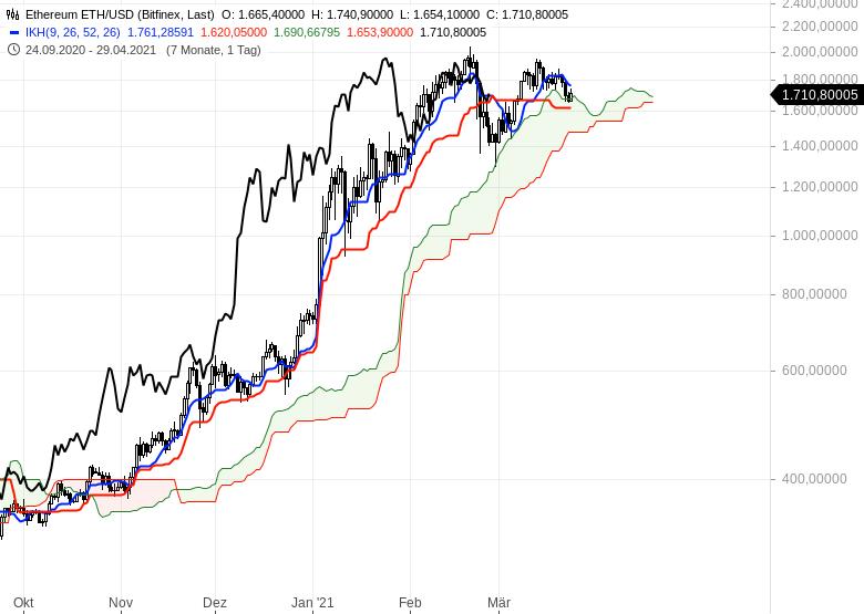 Die-Rekordjagd-an-den-Börsen-geht-weiter-Chartanalyse-Oliver-Baron-GodmodeTrader.de-22