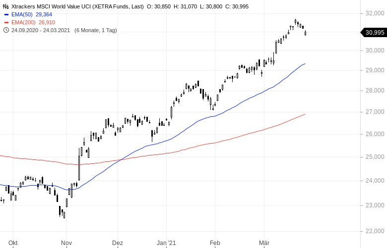 Die-Rückkehr-der-Value-Aktien-Mit-diesen-ETFs-profitiert-man-Kommentar-Oliver-Baron-GodmodeTrader.de-1