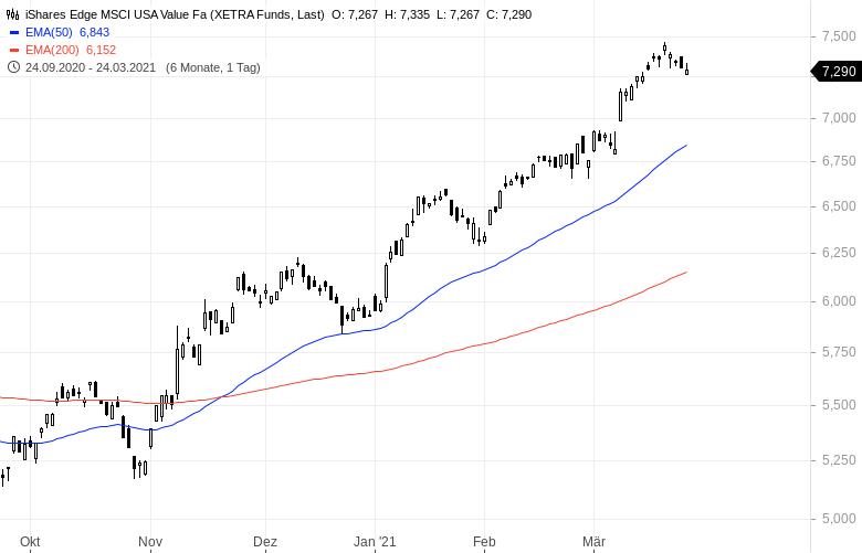 Die-Rückkehr-der-Value-Aktien-Mit-diesen-ETFs-profitiert-man-Kommentar-Oliver-Baron-GodmodeTrader.de-2