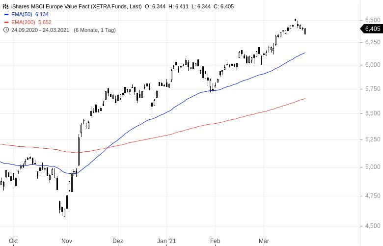 Die-Rückkehr-der-Value-Aktien-Mit-diesen-ETFs-profitiert-man-Kommentar-Oliver-Baron-GodmodeTrader.de-3