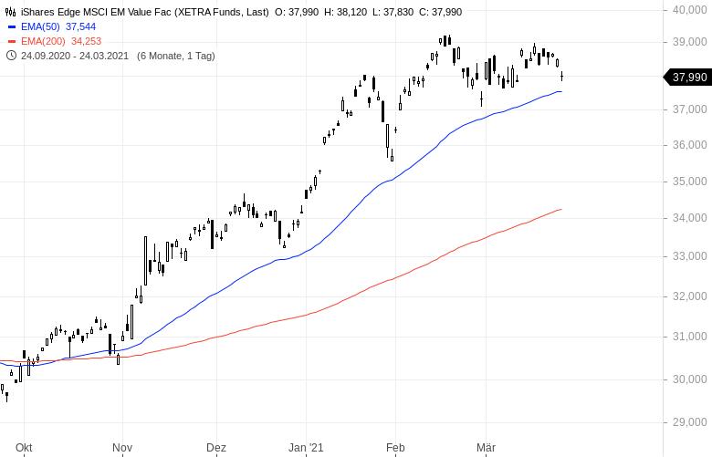 Die-Rückkehr-der-Value-Aktien-Mit-diesen-ETFs-profitiert-man-Kommentar-Oliver-Baron-GodmodeTrader.de-4